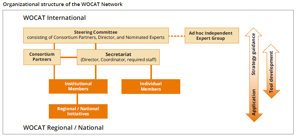 Organizational structure of the WOCAT Network